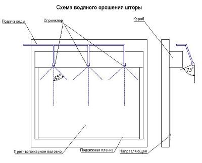 Схема водяного орошения огнезащитной шторы